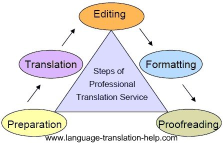 Steps of professional translation service