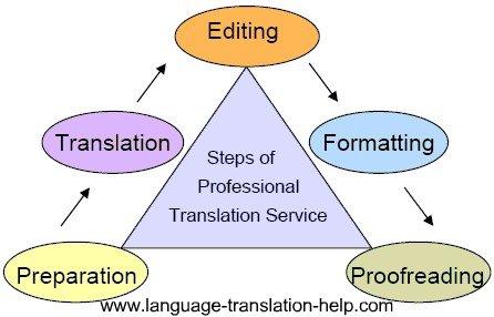 Steps of professional translation service
